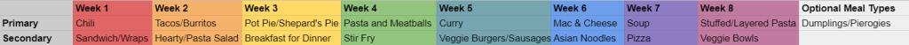 Screenshot of a spreadsheet for an eight week dinner schedule of meals.